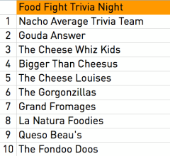 Food Fight Trivia Night Rankings